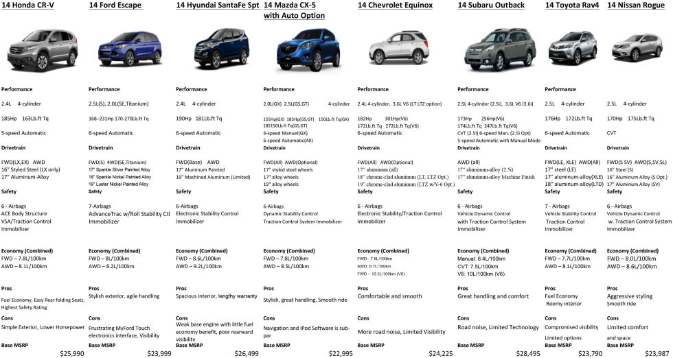 Honda Cr V Vs Ford Escape Vs Hyundai Santa Fe Vs Mazda Cx 5 Vs