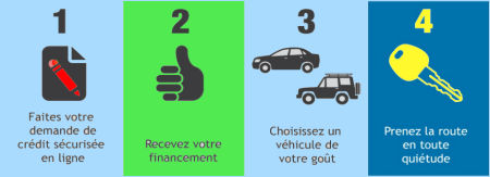 Voitures usages, vhicules d'occasion en 4 tapes faciles - PAQUET NISSAN  LVIS, QUBEC