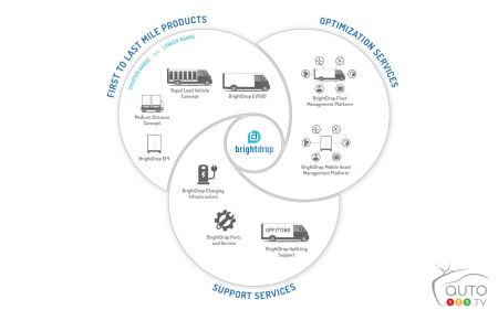 BrightDrop's integrated ecosystem in which reside electrical products, software and services