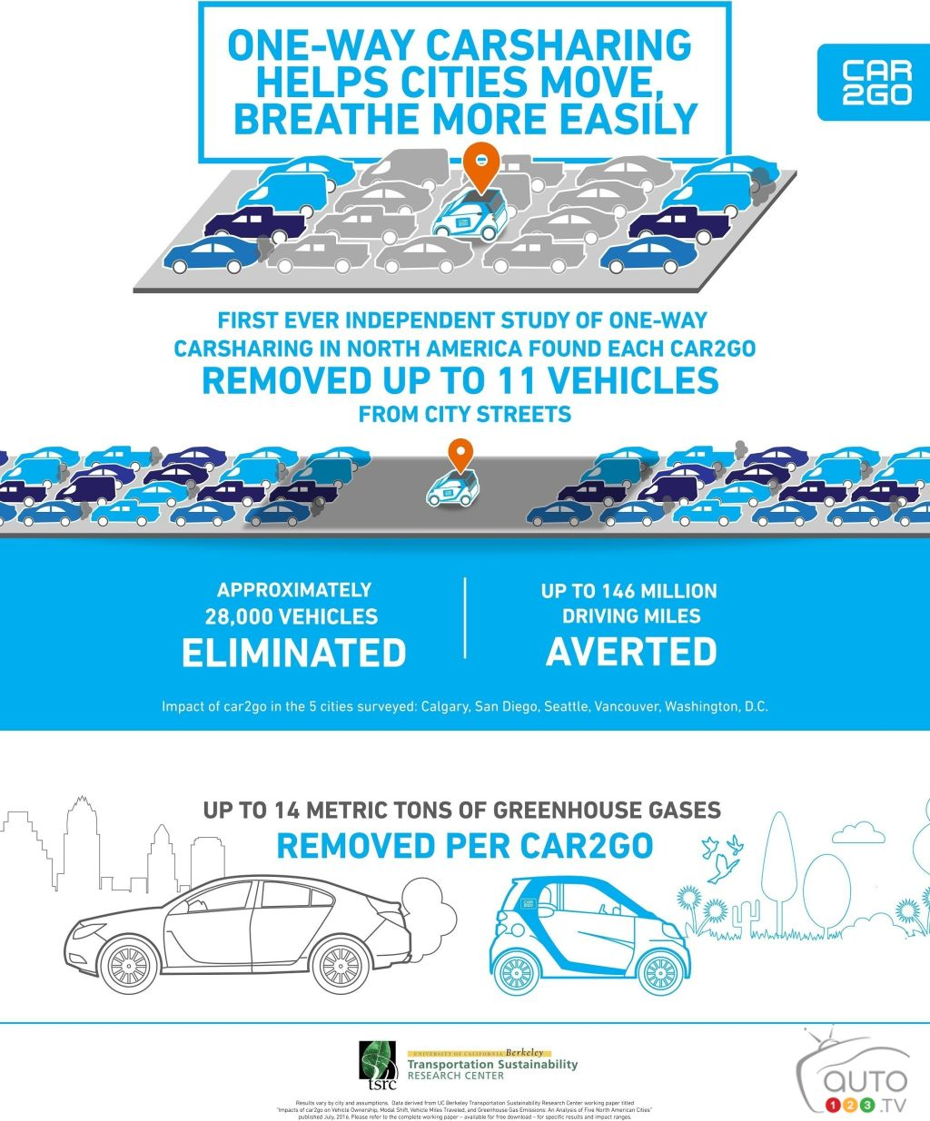 Carsharing services like car2go effectively reduce traffic congestion