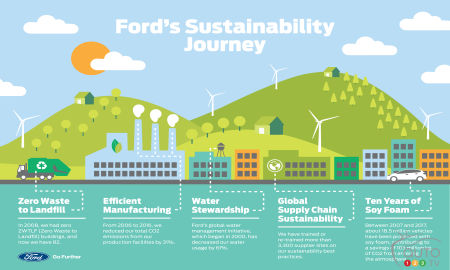 Here's How Ford Protects the Environment