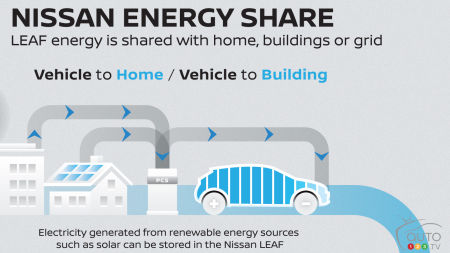 Nissan Energy, a New Program to Make Electric Vehicles Even More Useful