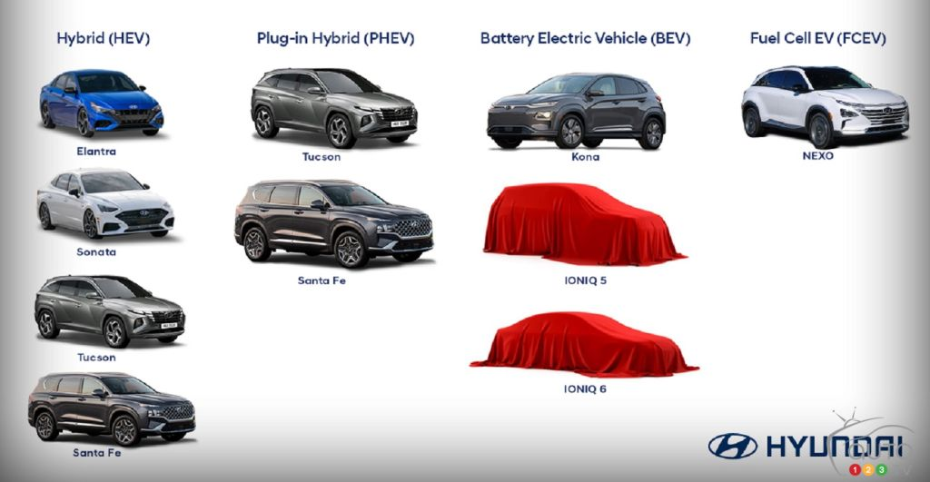 Hyundai Unveils Electrification Goals by 2022