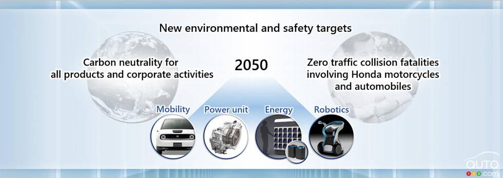 Plan d'électrification de Honda, fig. 2
