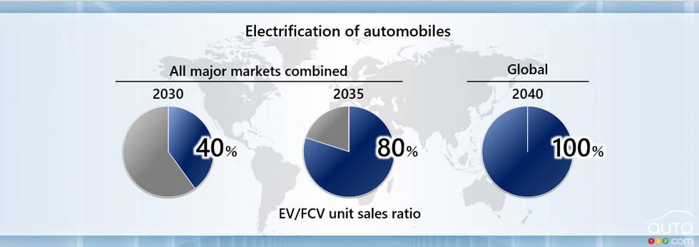 Plan d'électrification de Honda, fig. 1