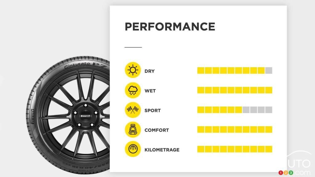 Le Cinturato P7, détails de performance